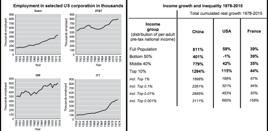 employment income inequality