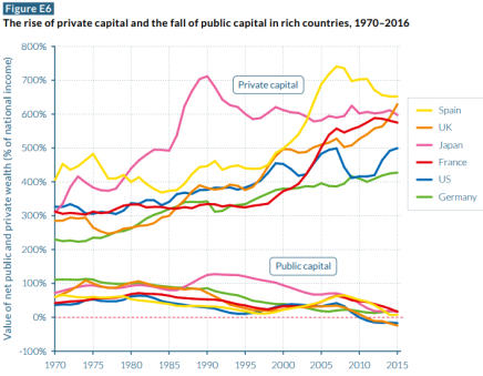world inequality report piketty