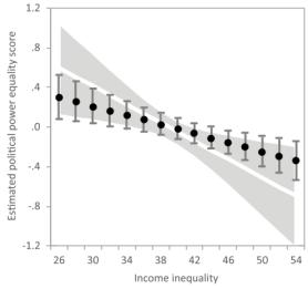 political-income inequlity worldwide