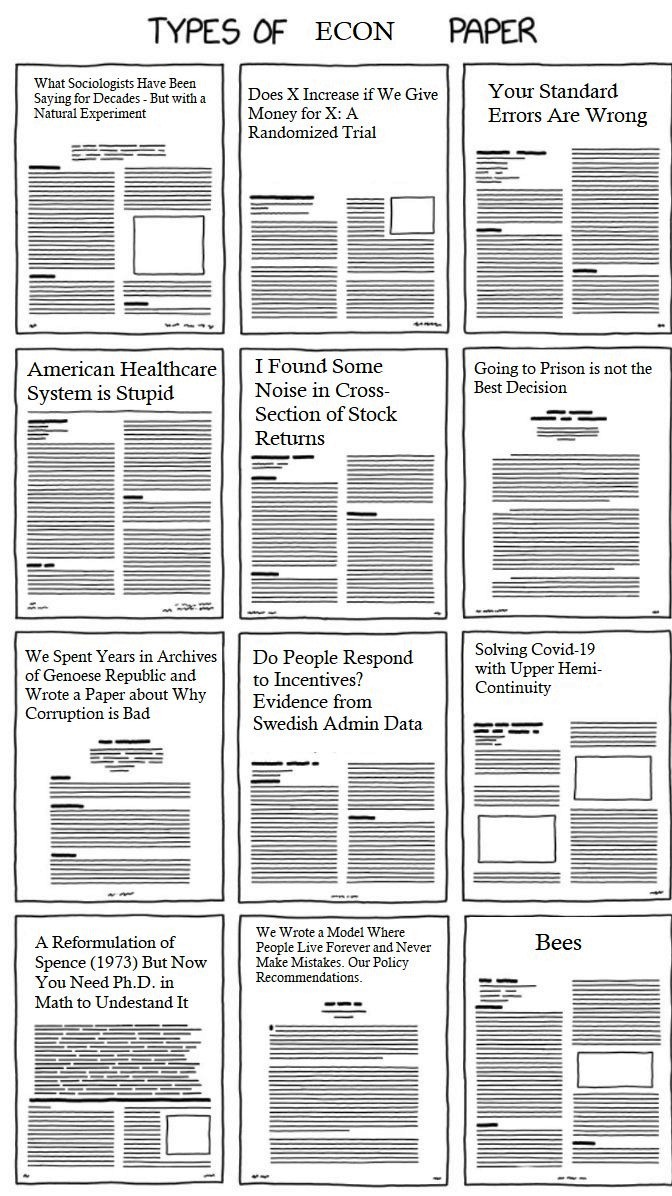 Sociology papers on Sociology Research